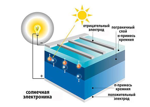 Особенности работы солнечных батарей